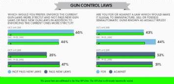 USA Today' Incompetent Graph About Gun Control Poll question 'are you for or against a law which would make it illegal to manufacture, sell or possess semiautomatic guns known as assault rifles?'