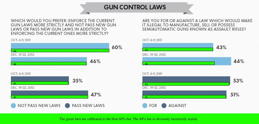 Against gun control graphs